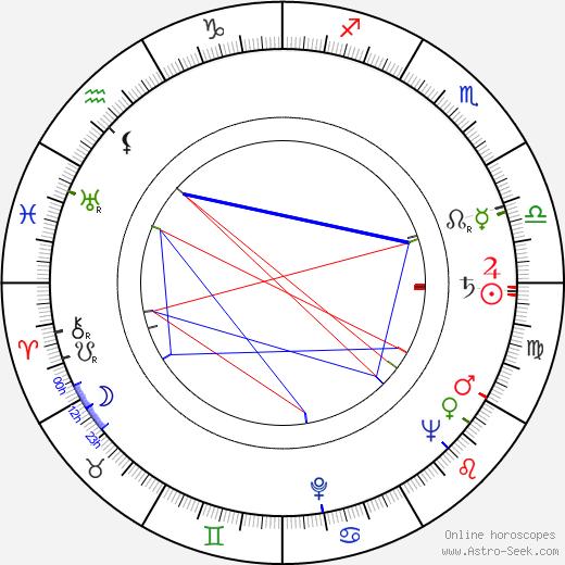 Miroslav Laňka astro natal birth chart, Miroslav Laňka horoscope, astrology