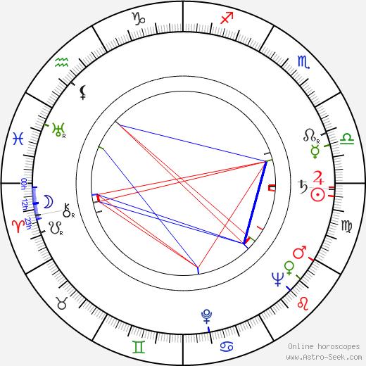 Nils Hallberg astro natal birth chart, Nils Hallberg horoscope, astrology