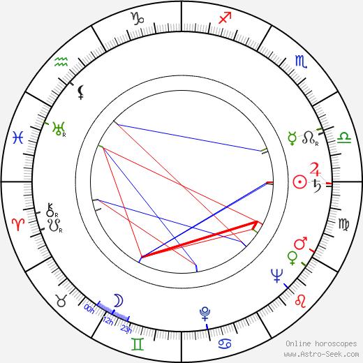 Ralph Tabakin birth chart, Ralph Tabakin astro natal horoscope, astrology