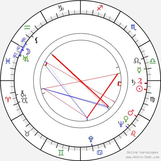 Richard Gordon день рождения гороскоп, Richard Gordon Натальная карта онлайн