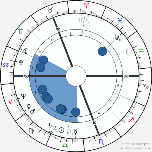 Robert Muldoon wikipedia, horoscope, astrology, instagram