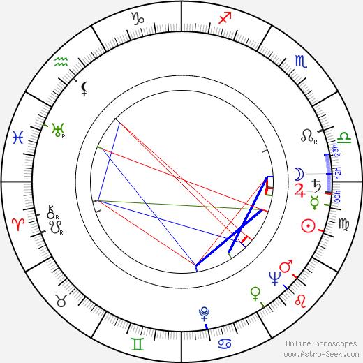 Ruth Orkin birth chart, Ruth Orkin astro natal horoscope, astrology