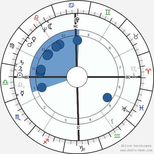 Stephen Douglass wikipedia, horoscope, astrology, instagram