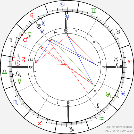 Stephen Douglass tema natale, oroscopo, Stephen Douglass oroscopi gratuiti, astrologia