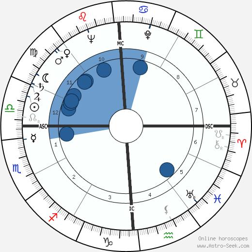 Tony Stein wikipedia, horoscope, astrology, instagram