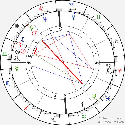 Tony Stein tema natale, oroscopo, Tony Stein oroscopi gratuiti, astrologia