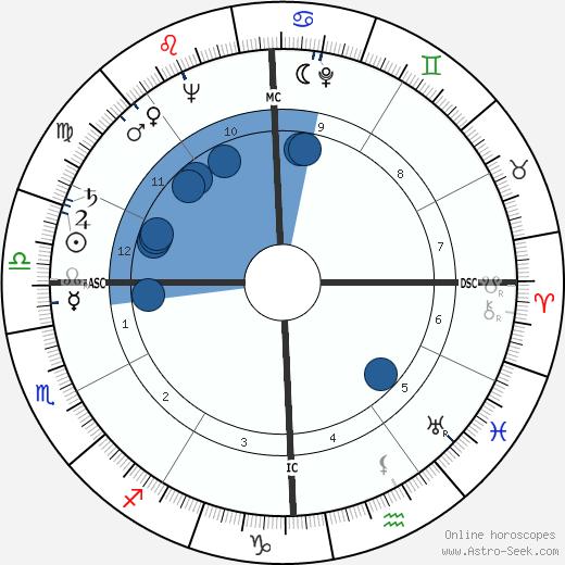Wendell Phillips wikipedia, horoscope, astrology, instagram