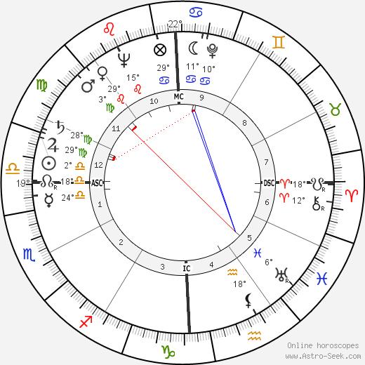 Wendell Phillips birth chart, biography, wikipedia 2020, 2021