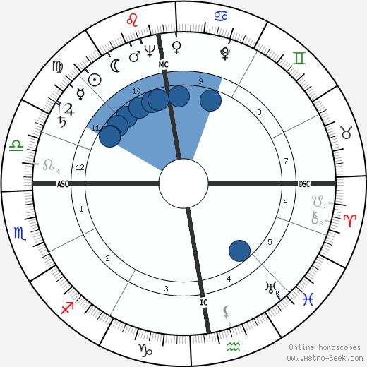 Willem Frederik Hermans wikipedia, horoscope, astrology, instagram