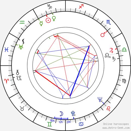 Эбигейл Адамс Abigail Adams день рождения гороскоп, Abigail Adams Натальная карта онлайн