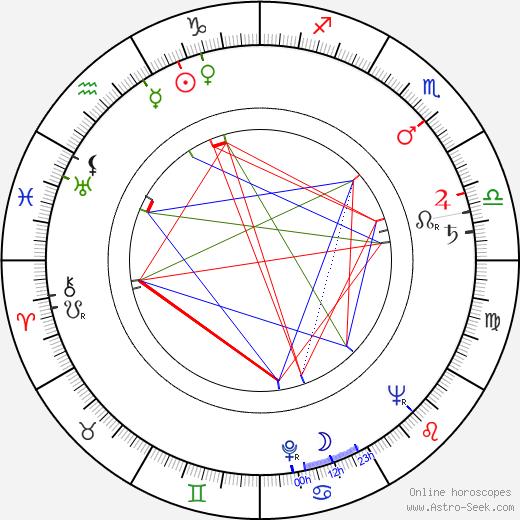 Aladár Valmari astro natal birth chart, Aladár Valmari horoscope, astrology