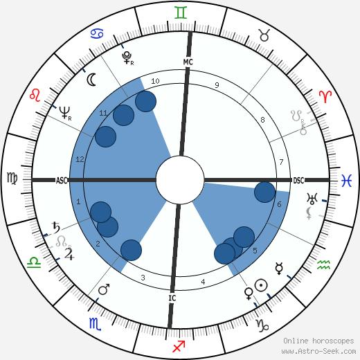 Albert Lamorisse wikipedia, horoscope, astrology, instagram