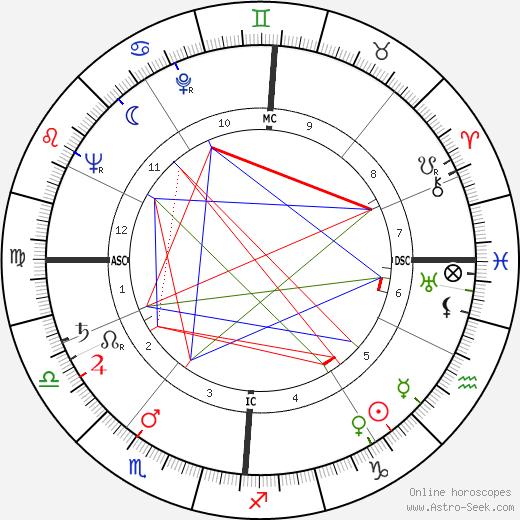 Альбер Ламорис Albert Lamorisse день рождения гороскоп, Albert Lamorisse Натальная карта онлайн