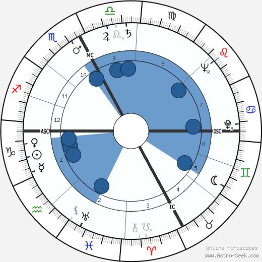 Aldo Ballarin wikipedia, horoscope, astrology, instagram