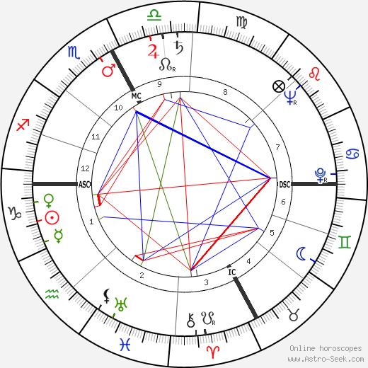 Альдо Балларин Aldo Ballarin день рождения гороскоп, Aldo Ballarin Натальная карта онлайн