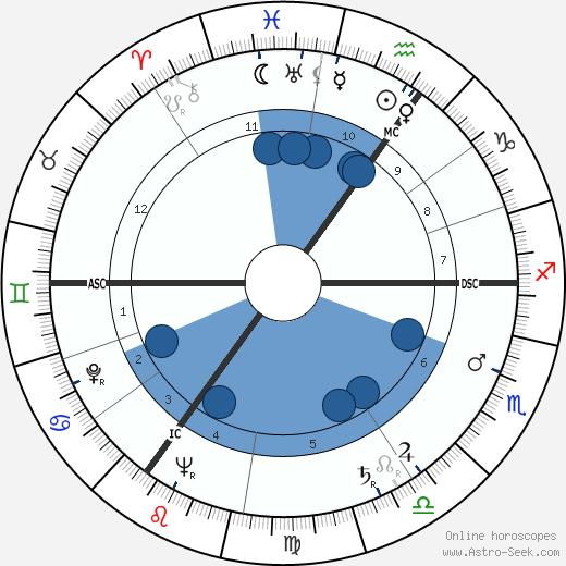 Alfred Karl Kossmann wikipedia, horoscope, astrology, instagram