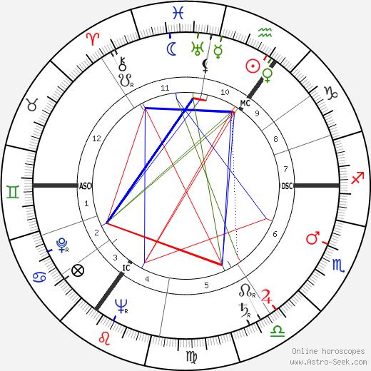 Alfred Karl Kossmann tema natale, oroscopo, Alfred Karl Kossmann oroscopi gratuiti, astrologia