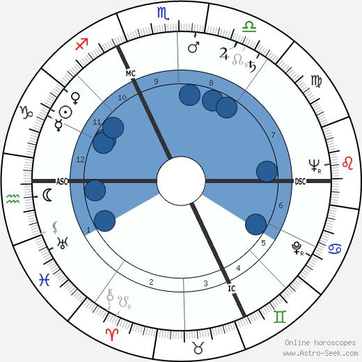 Andre Bergeron wikipedia, horoscope, astrology, instagram