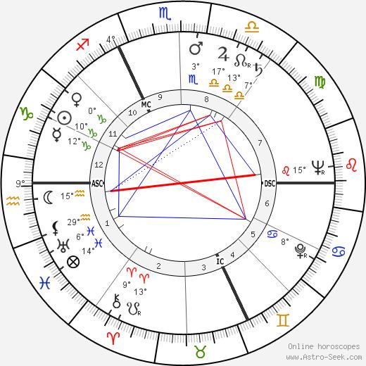Andre Bergeron birth chart, biography, wikipedia 2019, 2020
