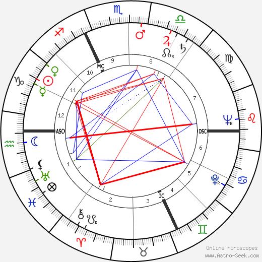 Andre Bergeron birth chart, Andre Bergeron astro natal horoscope, astrology