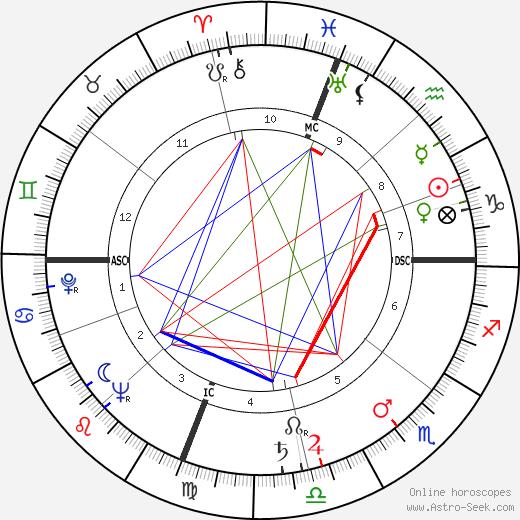 Antonino Pietro Gullotti tema natale, oroscopo, Antonino Pietro Gullotti oroscopi gratuiti, astrologia
