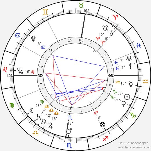 Betty White tema natale, biography, Biografia da Wikipedia 2020, 2021