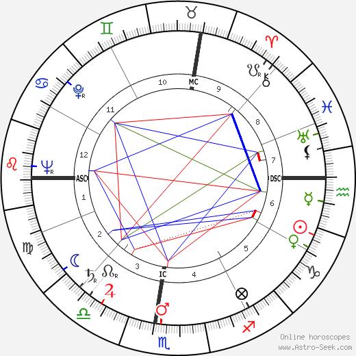 Бетти Уайт Betty White день рождения гороскоп, Betty White Натальная карта онлайн
