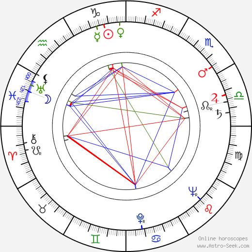 Bill Travers день рождения гороскоп, Bill Travers Натальная карта онлайн
