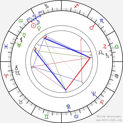 Bohumil Smutný astro natal birth chart, Bohumil Smutný horoscope, astrology