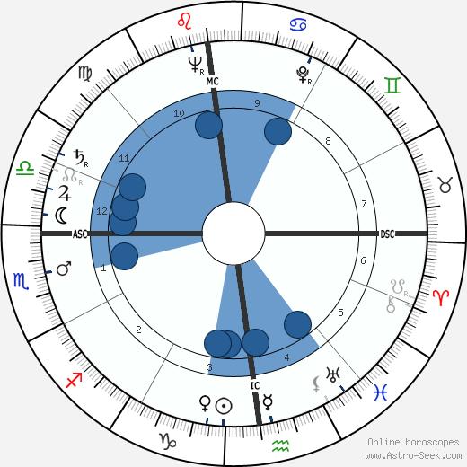 Claude Castaing wikipedia, horoscope, astrology, instagram