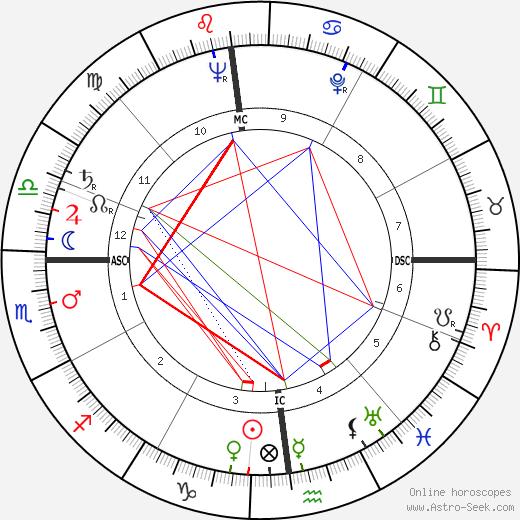 Claude Castaing день рождения гороскоп, Claude Castaing Натальная карта онлайн