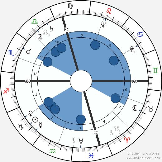 Dale D. Myers wikipedia, horoscope, astrology, instagram