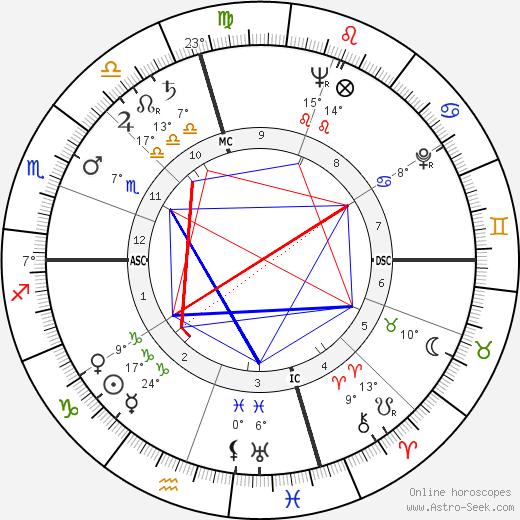 Dale D. Myers birth chart, biography, wikipedia 2019, 2020