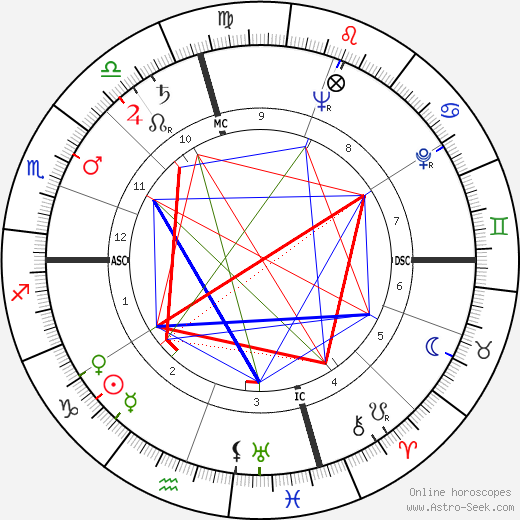 Dale D. Myers astro natal birth chart, Dale D. Myers horoscope, astrology