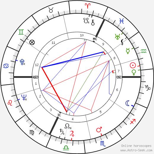 Daniel Boulanger tema natale, oroscopo, Daniel Boulanger oroscopi gratuiti, astrologia