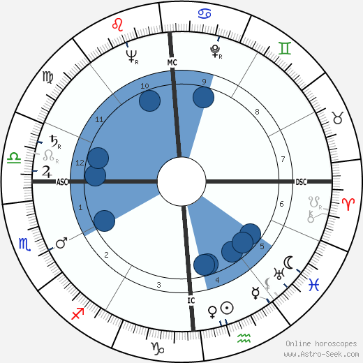 Dick Martin wikipedia, horoscope, astrology, instagram