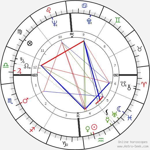 Dick Martin tema natale, oroscopo, Dick Martin oroscopi gratuiti, astrologia