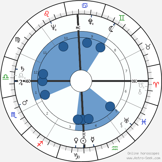 Eleanor Bach horoscope, astrology, sign, zodiac, date of birth, instagram
