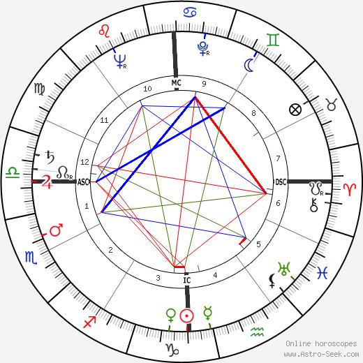 Eleanor Bach astro natal birth chart, Eleanor Bach horoscope, astrology