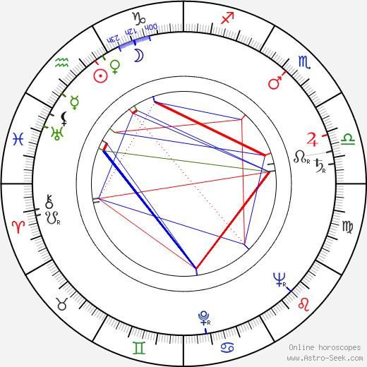 Ellen Vogel birth chart, Ellen Vogel astro natal horoscope, astrology
