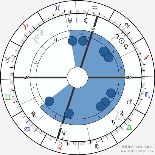 Ernest 'Fritz' Hollings wikipedia, horoscope, astrology, instagram