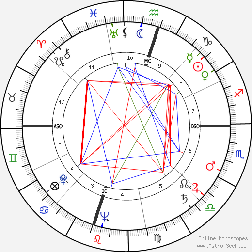 Ernest 'Fritz' Hollings tema natale, oroscopo, Ernest 'Fritz' Hollings oroscopi gratuiti, astrologia
