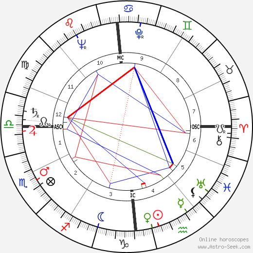 Frans Grootjans astro natal birth chart, Frans Grootjans horoscope, astrology