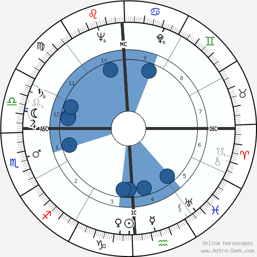 Guy Madison wikipedia, horoscope, astrology, instagram
