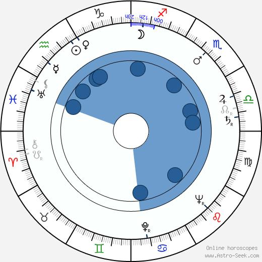 Jan-Magnus Jansson wikipedia, horoscope, astrology, instagram