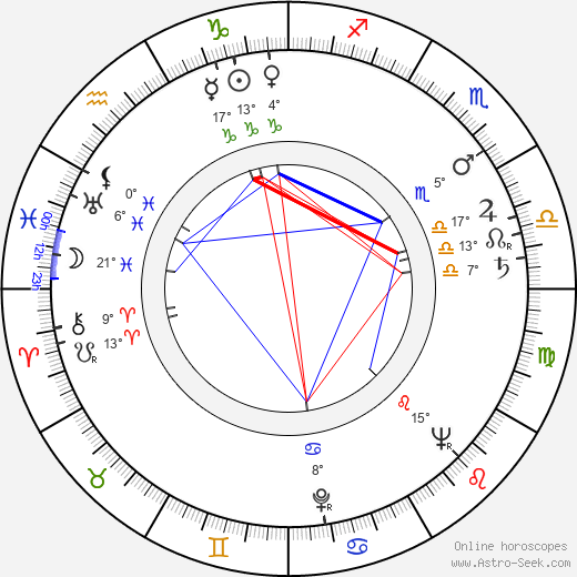 Jaromír Crha birth chart, biography, wikipedia 2019, 2020