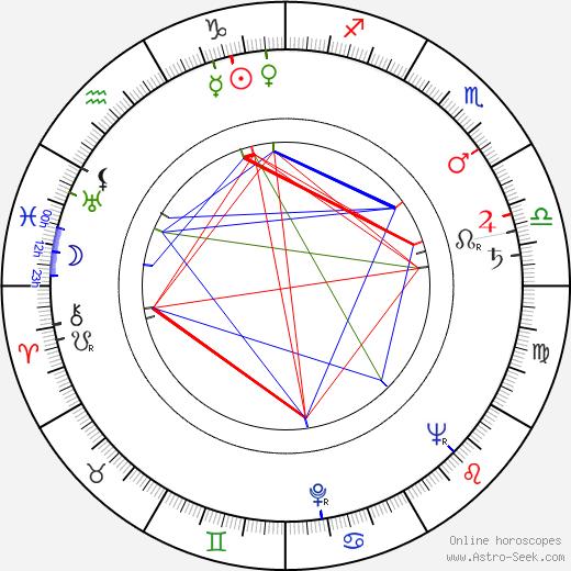 Jaromír Crha tema natale, oroscopo, Jaromír Crha oroscopi gratuiti, astrologia