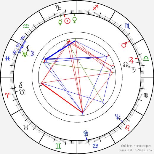 Jason Evers astro natal birth chart, Jason Evers horoscope, astrology