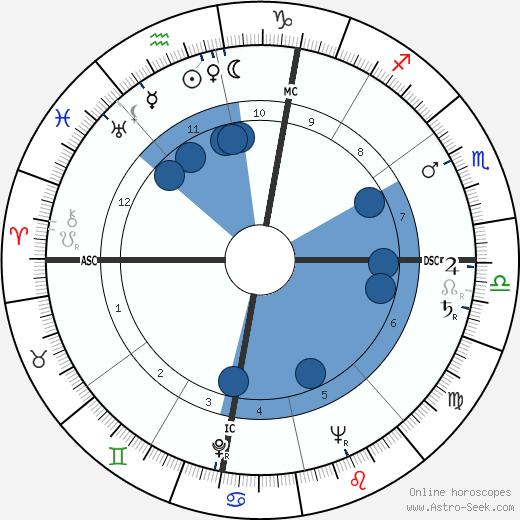 Jean Amado wikipedia, horoscope, astrology, instagram