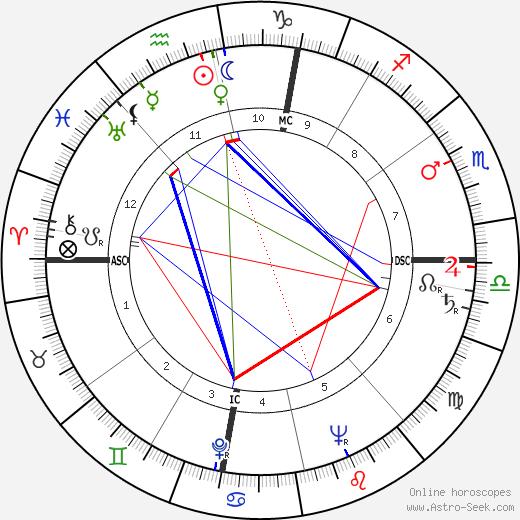 Jean Amado день рождения гороскоп, Jean Amado Натальная карта онлайн